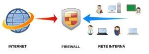 firewallGenerico