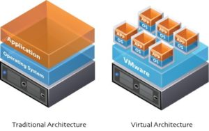 virtualize